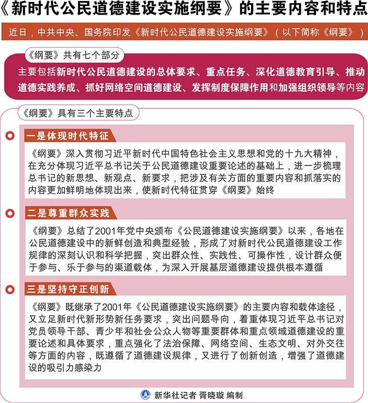 中共中央 国务院印发《新时代公民道德建设实施纲要》